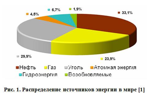 Энергетическая эффективность электротранспорта - Распределение источников энергии в мире