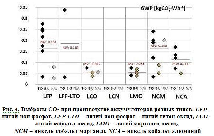 Выбросы СО2 при производстве аккумуляторов разных типов (Энергетическая эффективность электротранспорта)