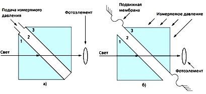 Datchiki davleniia optoelektronnye