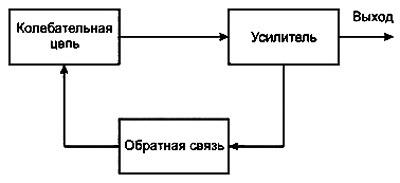 Elektronnye generatory struktura
