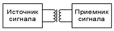 Galvanicheskaia razviazka induktivnaia