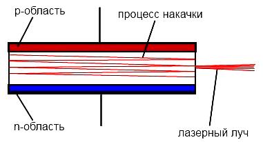 Lazernyi diod ustroistvo