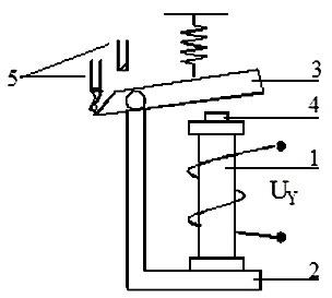 Rele toka elektromagnitnye