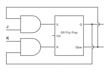 JK Flip Flop, D Flip Flop using SR Flip Flop