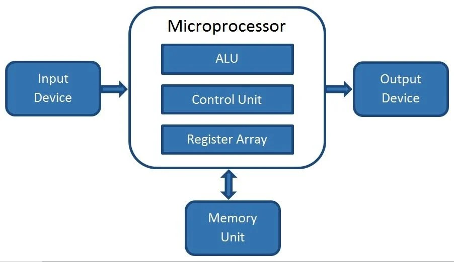 functional block diagram of 8086 microprocessor unlabeled eye real what is a how does it work computer