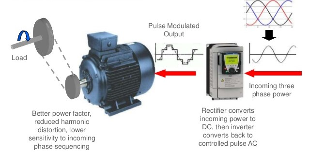 All about speed control of ship electrical motors