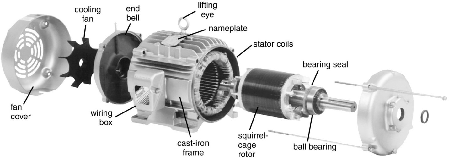 Operation of ship's Induction Motors