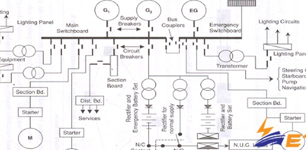 What is Ship's Block Diagram