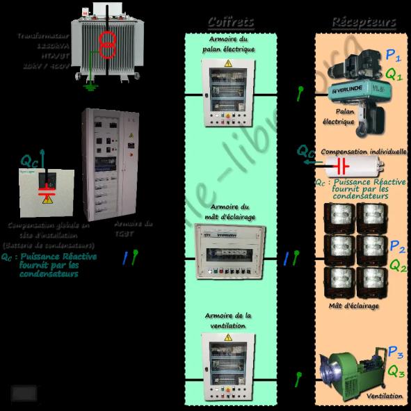 Schéma de principe de la compensation de l'énergie réactive