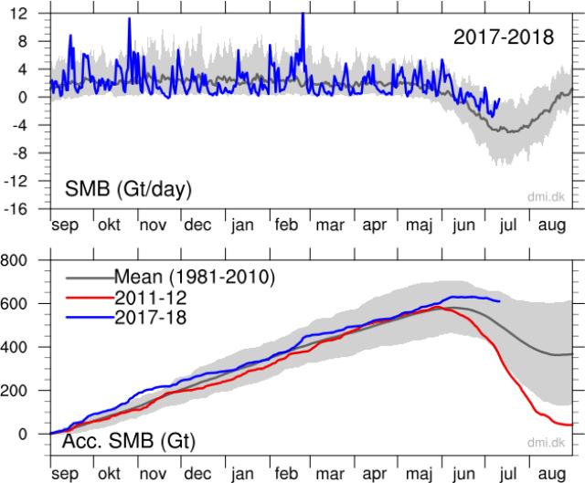 Greenland Ice Growth www.electroverse.net