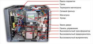 Расположение элементов в микроволновке