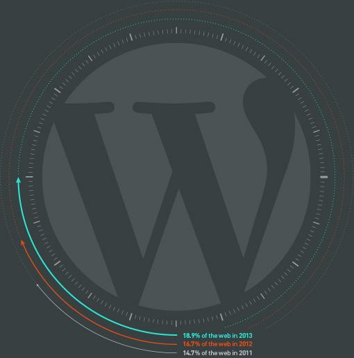 WP percentage of web
