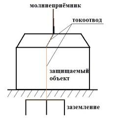 molniezashhita-i-zazemlenie-v-dome