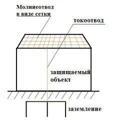 molniezashhitnaja-setka