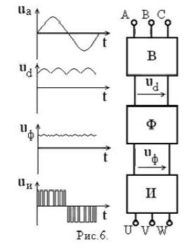 Схема преобразователя с явно выраженным звеном постоянного тока
