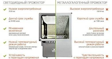 Светодиодные прожекторы: в чем их преимущества и особенности?