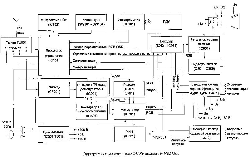scepter tv wiring diagram