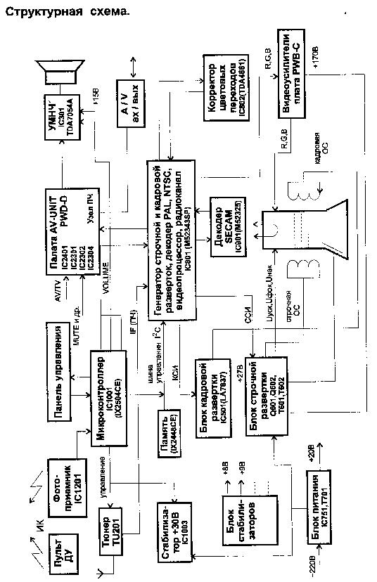 SHARP 13N-M100B 150B CN13M10B CH SN-010 SM Service Manual