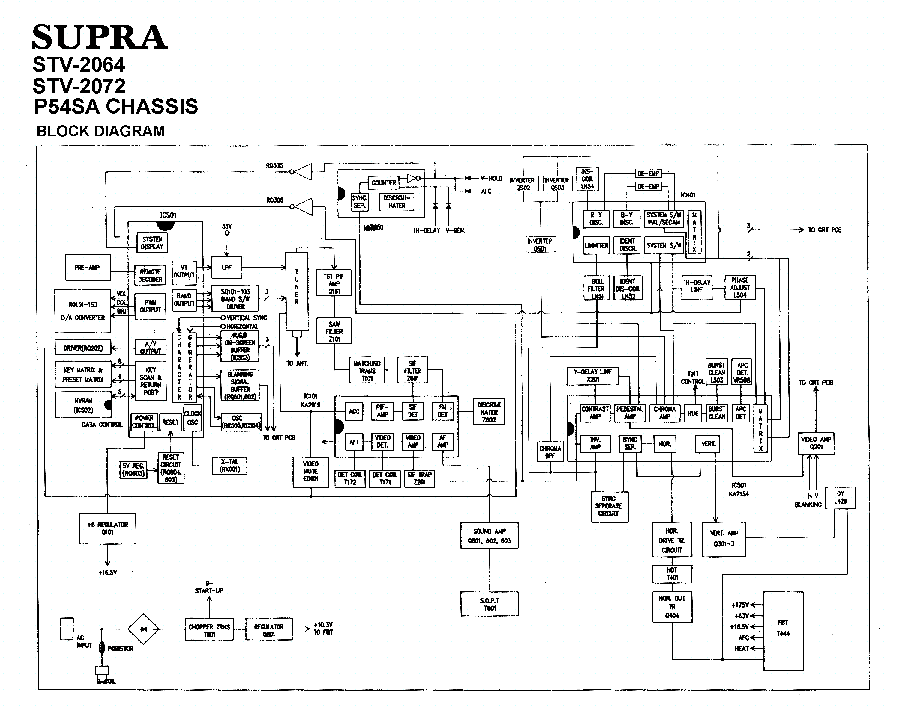SUPRA STV-2064 2072 CH P54SA SCH Service Manual download