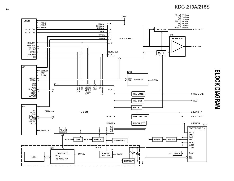 KENWOOD KDC-218A SM Service Manual download, schematics
