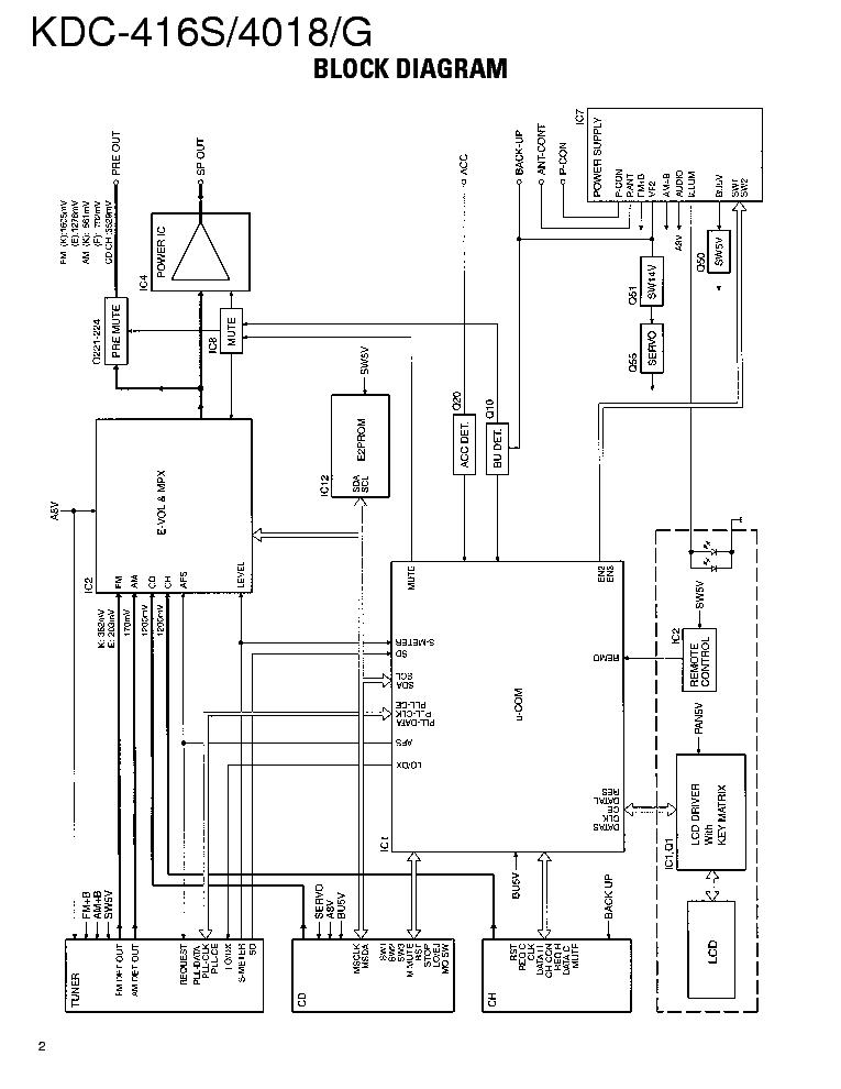 KENWOOD KDC-416S 4018 Service Manual download, schematics