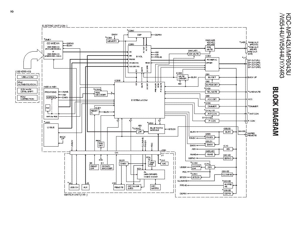 KENWOOD KDC-MP442U MP6043U KDC-W5544U W5644UY KDC-X493