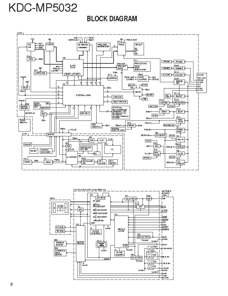 KENWOOD KDC-MP5032A Service Manual download, schematics