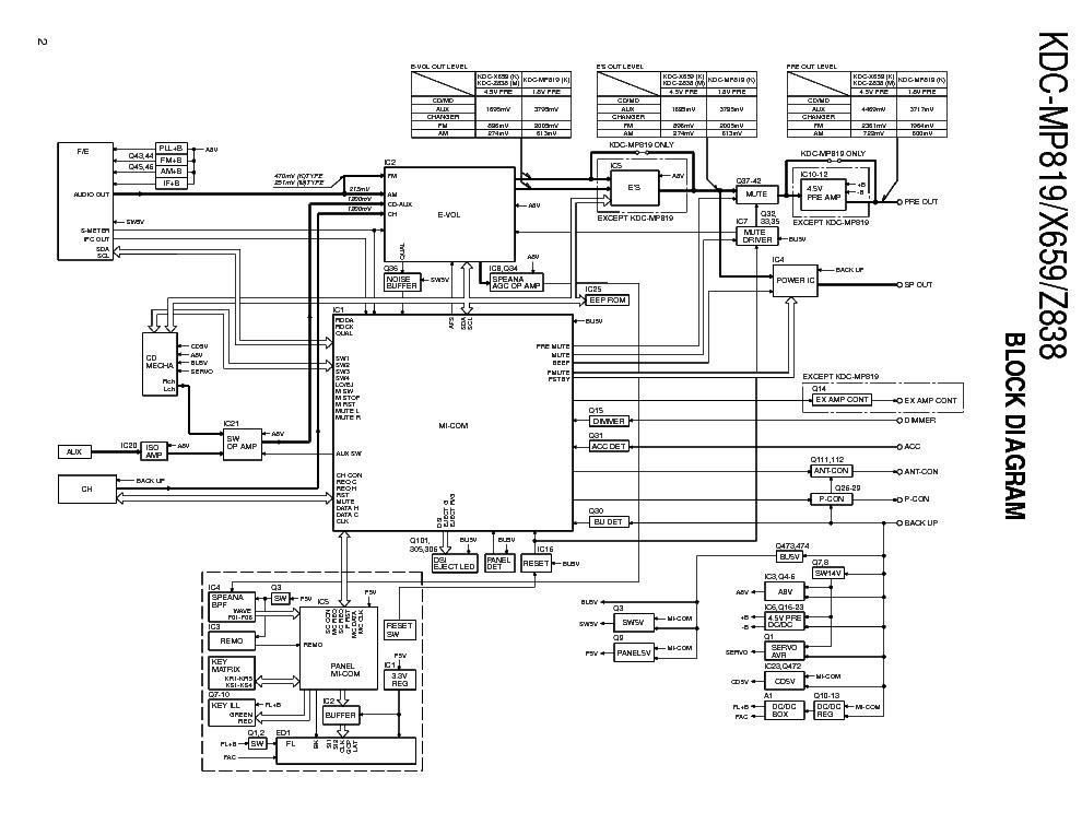 KENWOOD KDC-MP819 KDC-X659 KDC-Z838 Service Manual
