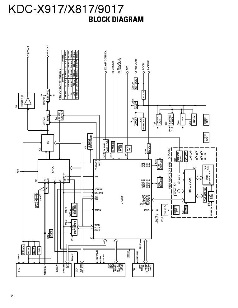 KENWOOD KDC-X817 Service Manual download, schematics