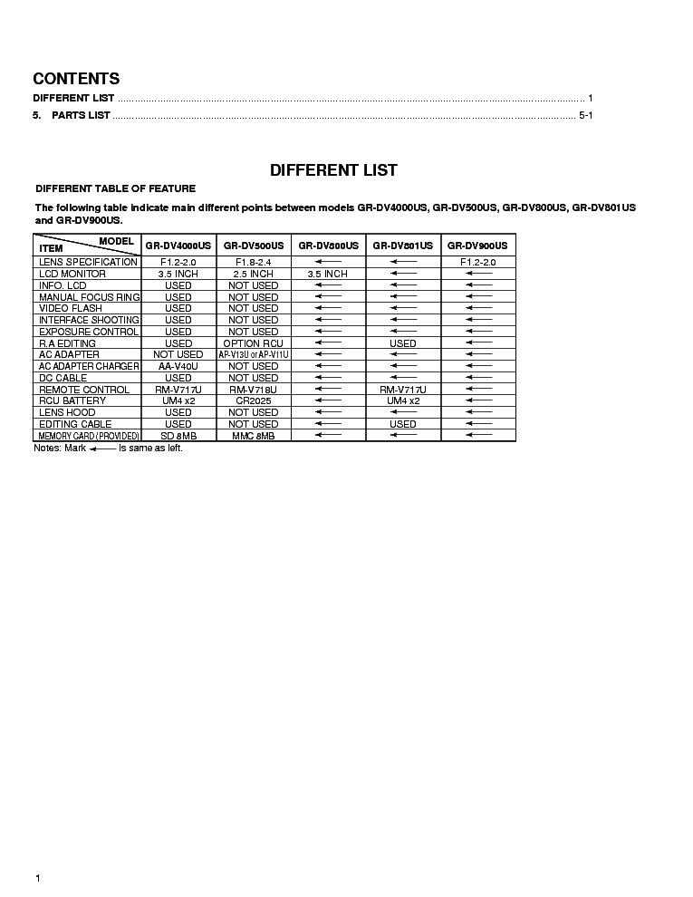 JVC GR-DV500U GR-DV800U 801U 900U SM Service Manual
