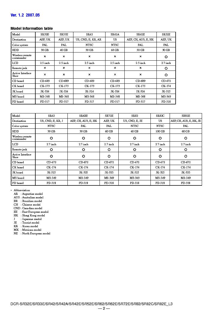 SONY DCR-SR32 SR33 SR42 SR52 SR62 SR72 SR82 LEVEL3 VER1.4