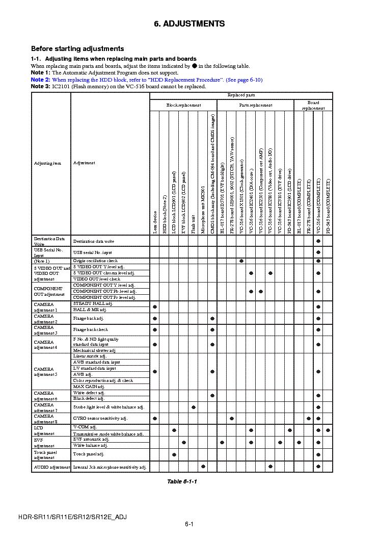 SONY HDR-SR11 SR12 ADJUSTMENT VER1.2 Service Manual