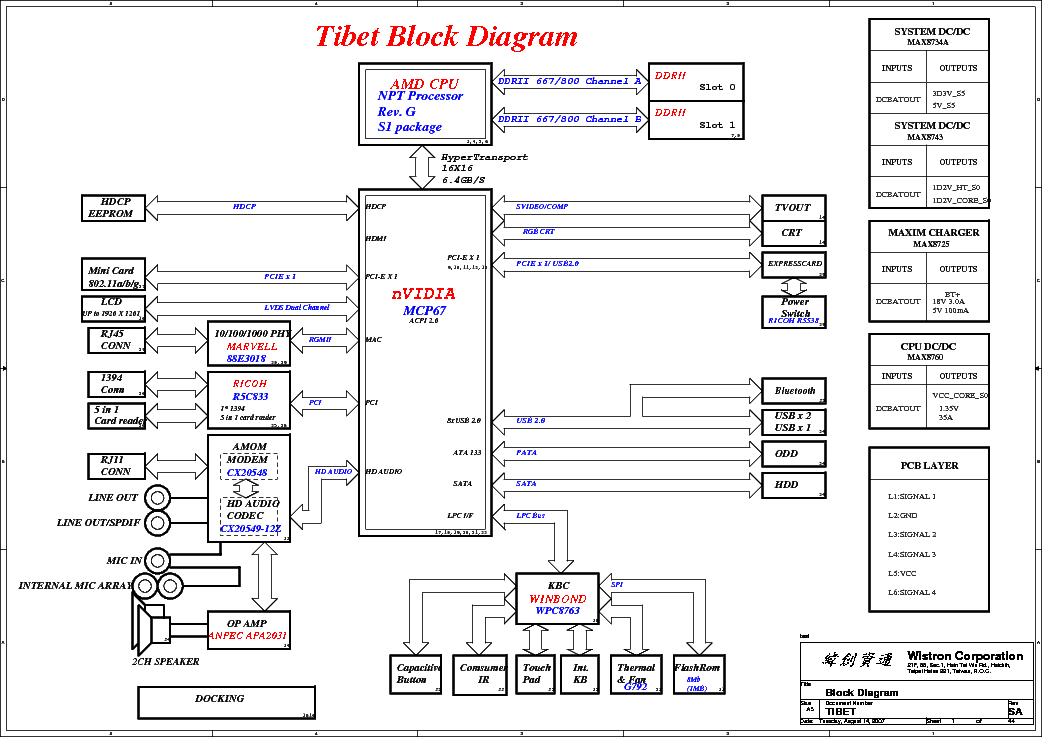 HP COMPAQ V3500 WISTRON TIBET REV SA SCH Service Manual
