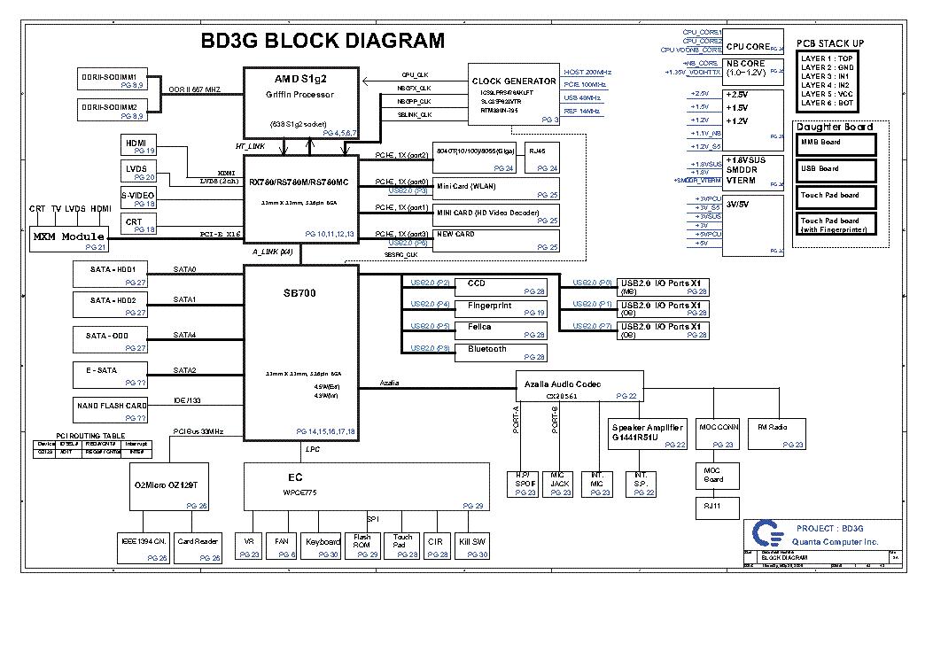 QUANTA BD3 BD3G REV 2A Service Manual download, schematics