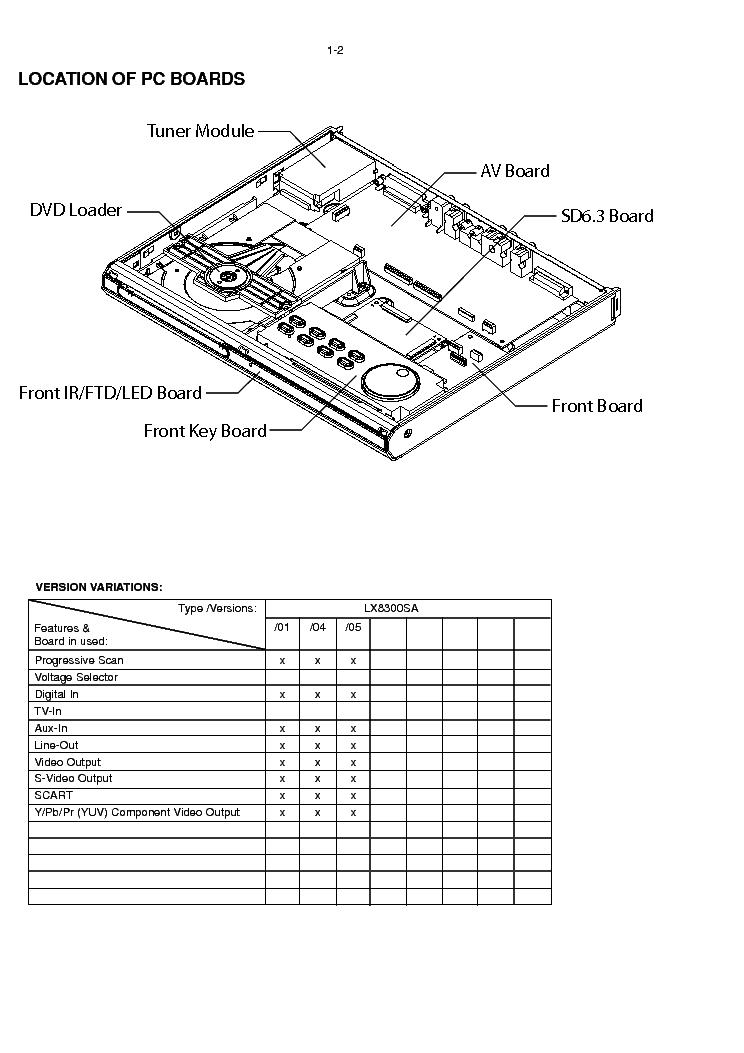 PHILIPS LX8300SA SM Service Manual download, schematics