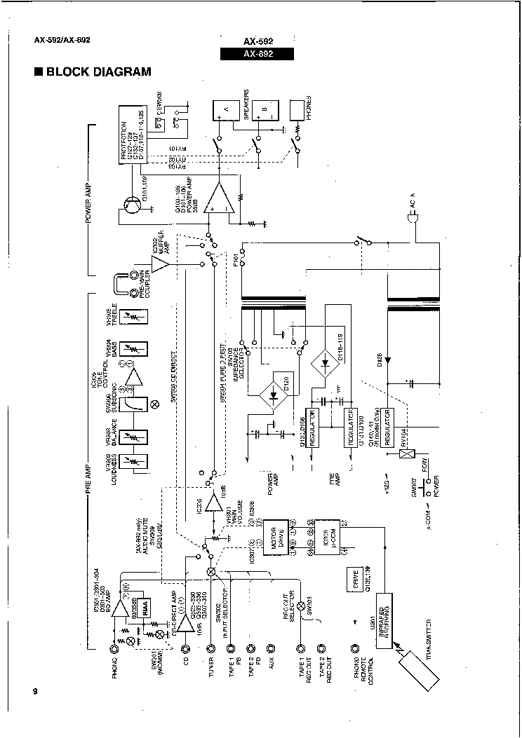 YAMAHA AX592 AX892 BLOCK-DIAGRAM Service Manual download