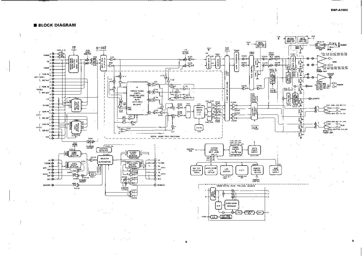 YAMAHA RX-V659 Service Manual download, schematics, eeprom