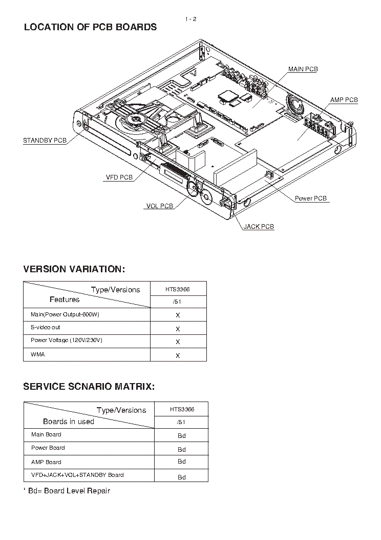 PHILIPS HTS3366 51 MK2 SM Service Manual download