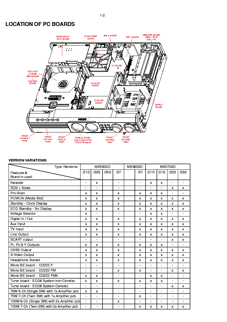 PHILIPS MX5700D SM Service Manual download, schematics
