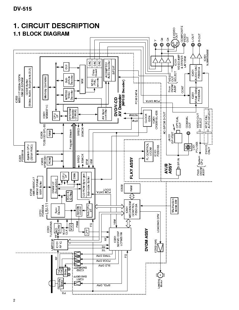 PIONEER DV-515 SERVICE-GUIDE Service Manual download