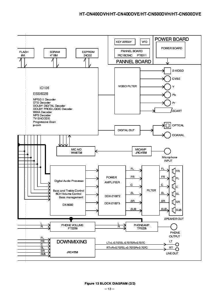 SHARP HT-CN400DVH-DVE CN500DVH-DVE SCH Service Manual
