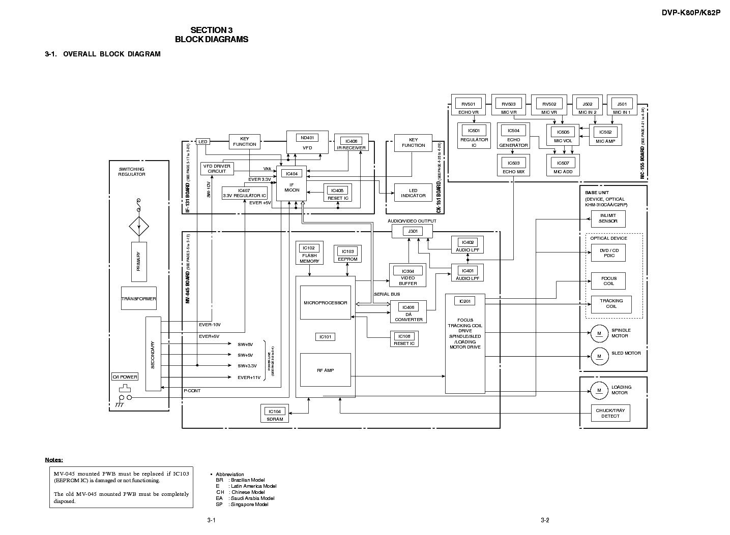 SONY DVD-K80P K82P SM Service Manual download, schematics