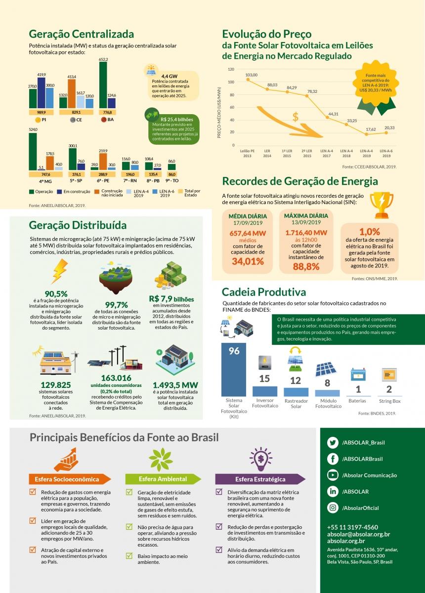 Novo Infográfico da ABSOLAR - Novembro de 2019 - Veja os números atuais da Energia Solar Fotovoltaica no Brasil