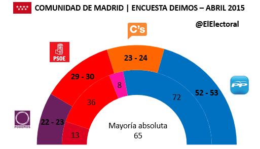 Encuesta-Comunidad-de-Madrid-Deimos-en-escaños-Abril