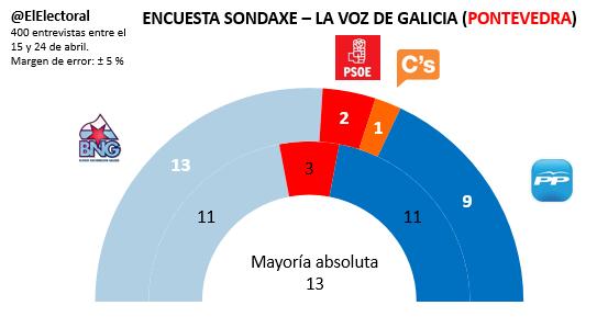 Encuesta electoral Pontevedra