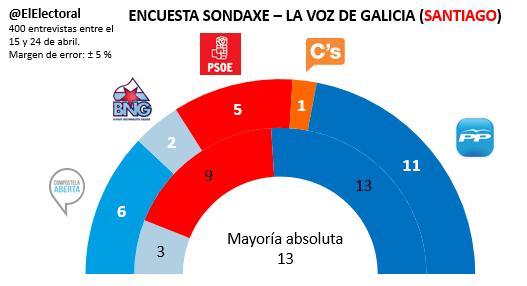 Encuesta electoral Santiago de Compostela