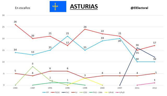 Elecciones Asturia Históricas