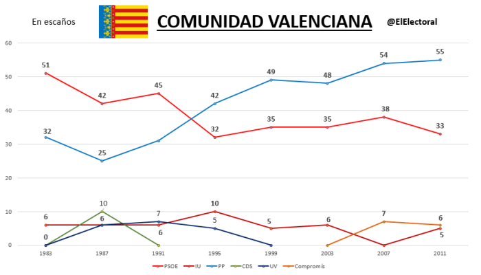Elecciones Comunidad Valenciana Históricas