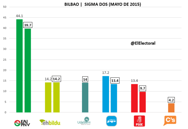 Encuesta Bilbao Sigma Dos Mayo
