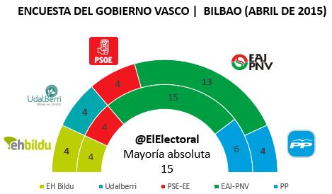 Encuesta Bilbao en escaños Abril